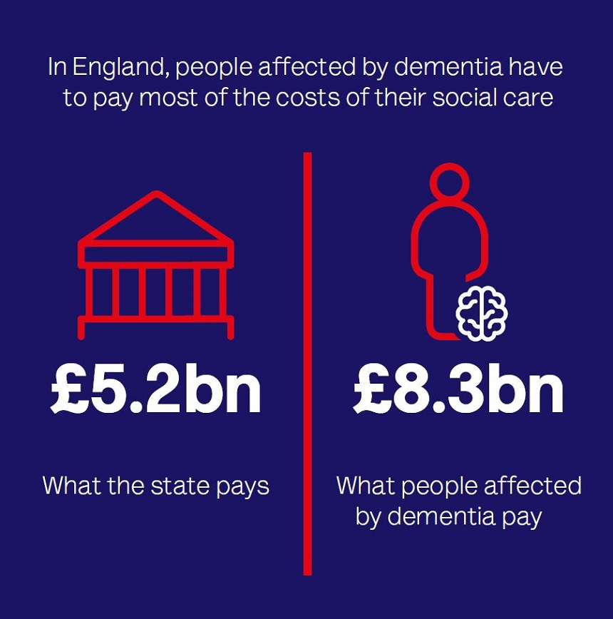 In England, people affected by dementia have to pay most of the costs of their social care
