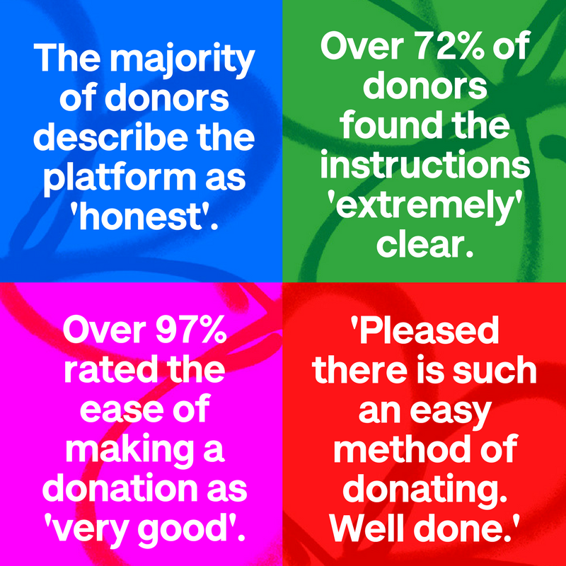 Quotes about our donations platform