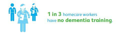 1 in 3 homecare workers have no dementia training