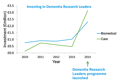 Investing in DLR graph