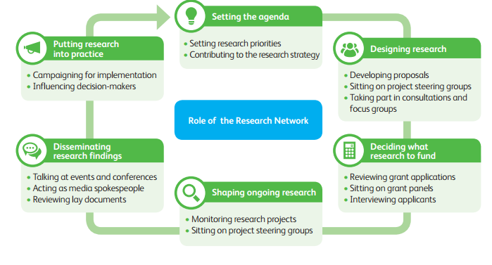 Research Network diagram