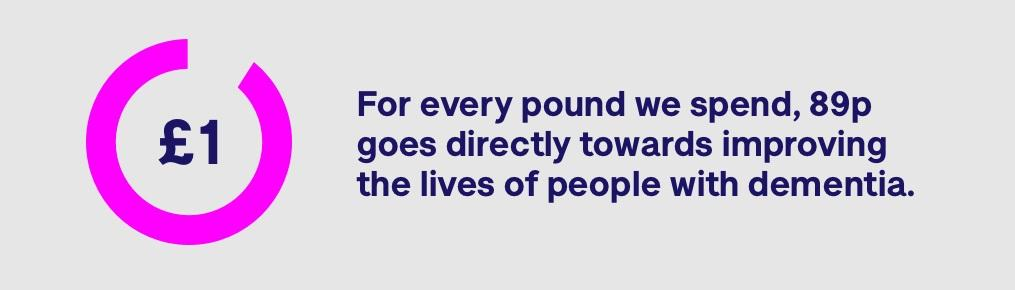 For every pound we spent, 89p goes directly towards improving the lives of people with dementia.