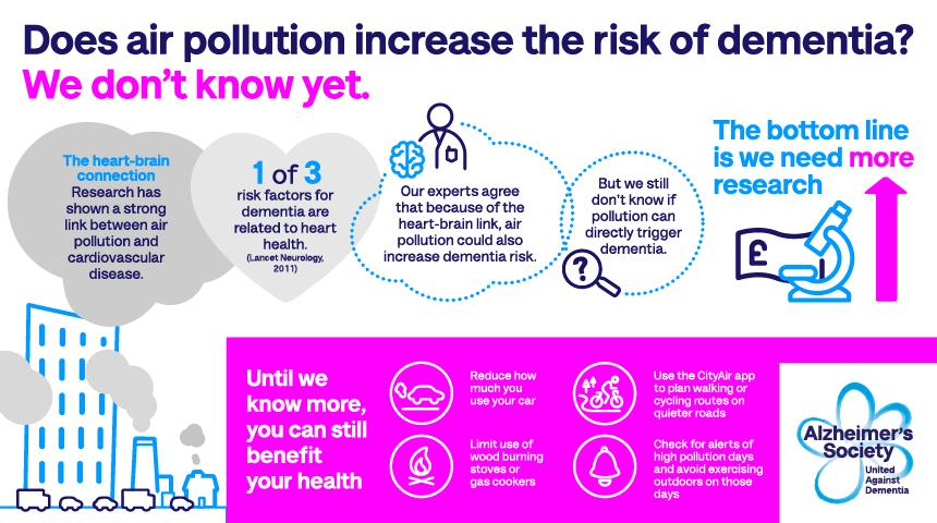 Air pollution inforgraphic