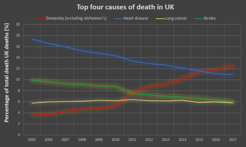 Top four causes of death in the UK